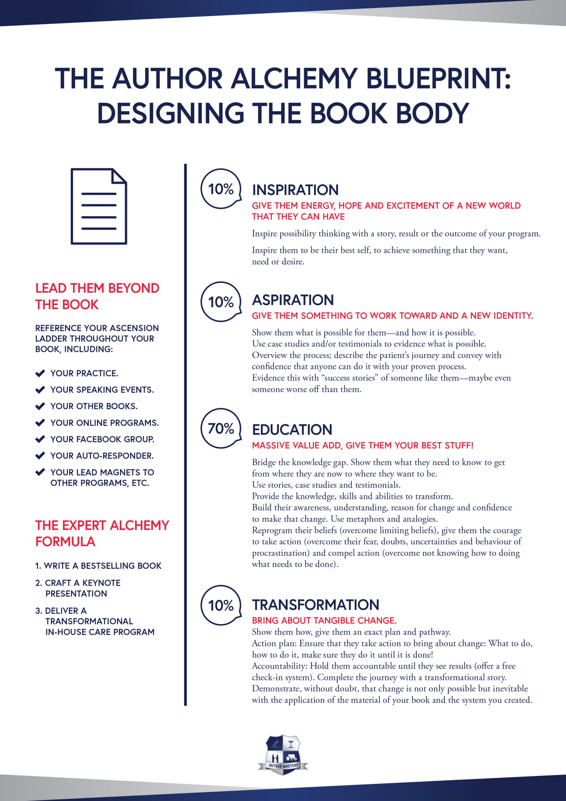 IAET Model From Author Mastery For Book Writing