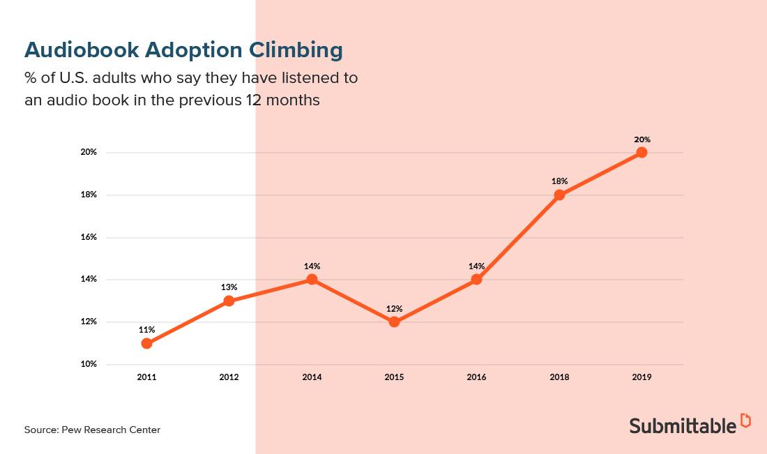 Graph of Audio Book Popularity Increasing