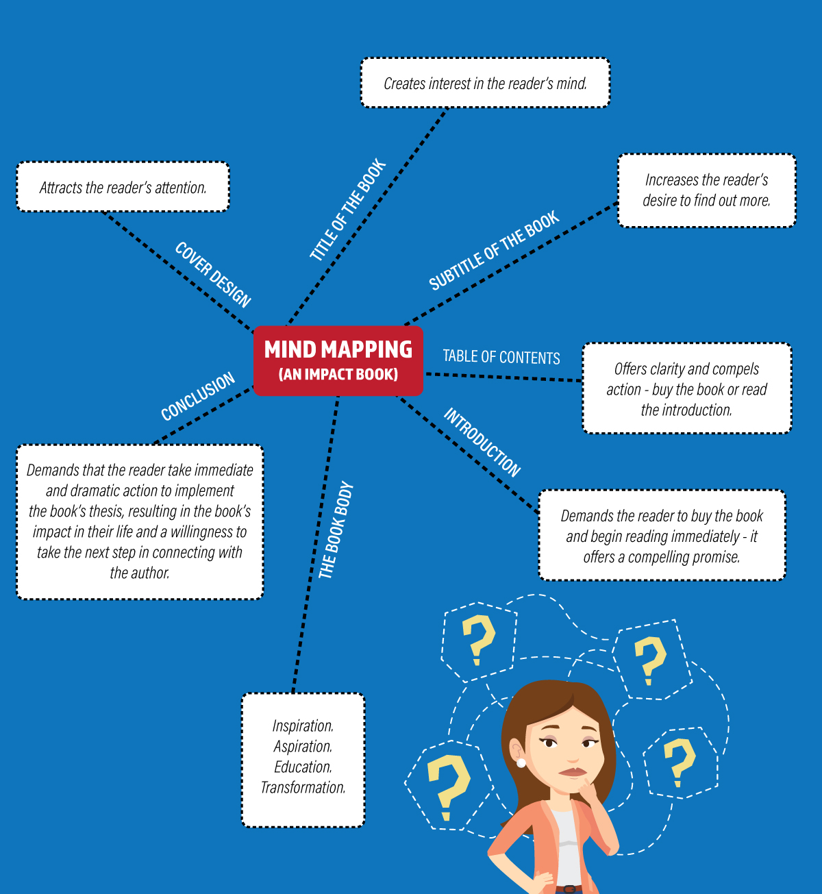 Mind Map For Book Writing - Author Mastery Guide