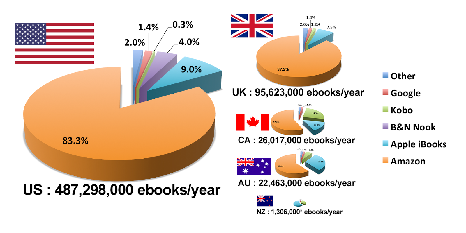 Amazon Kindle Marketshare Versus Other Platforms Graph